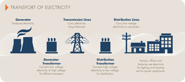 New Electricity Supply Western Power