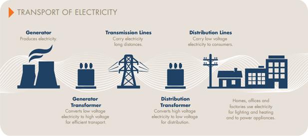 National Electricity Market – Australian Energy Market ...