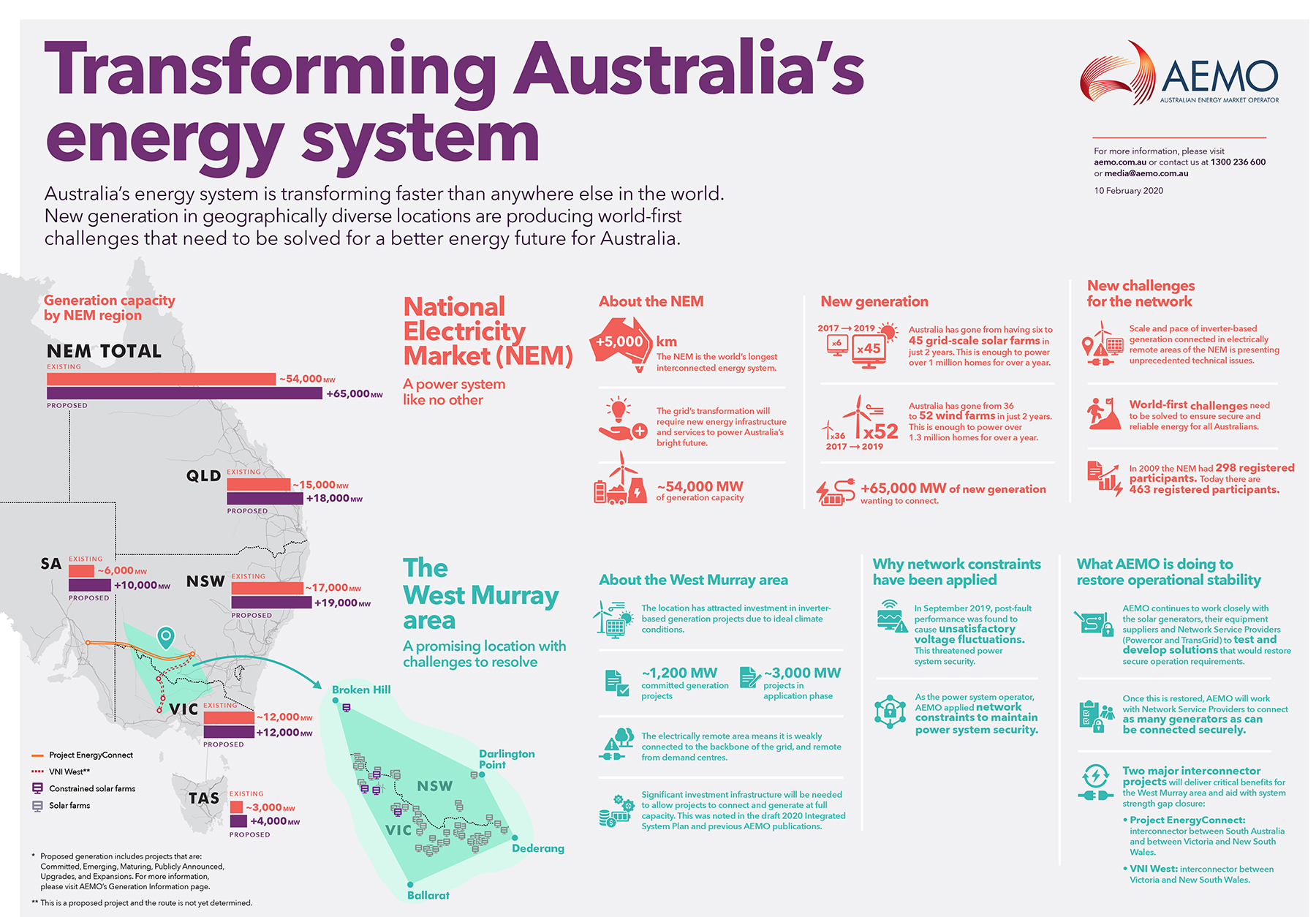 Transforming Australia's energy system - West Murray infographic