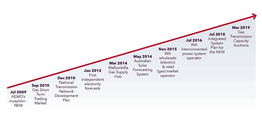 Chart of milestones in AEMO's first ten years