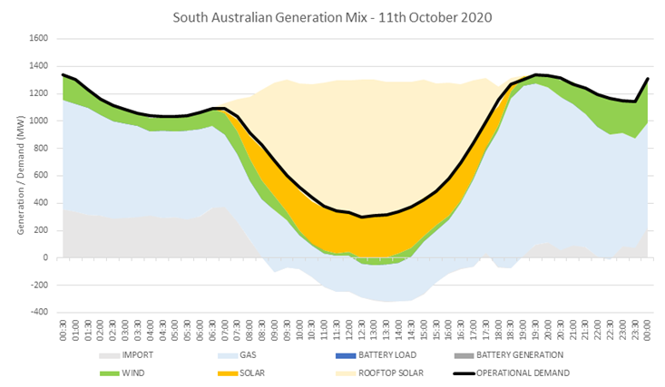 Graph showing South Australian generation mix on 11 October 2020