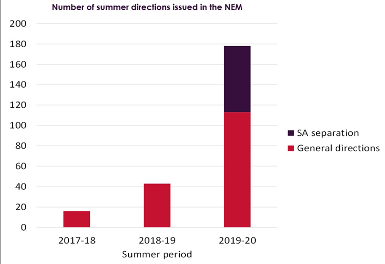 Graph showing the number of summer directions issued in the NEM