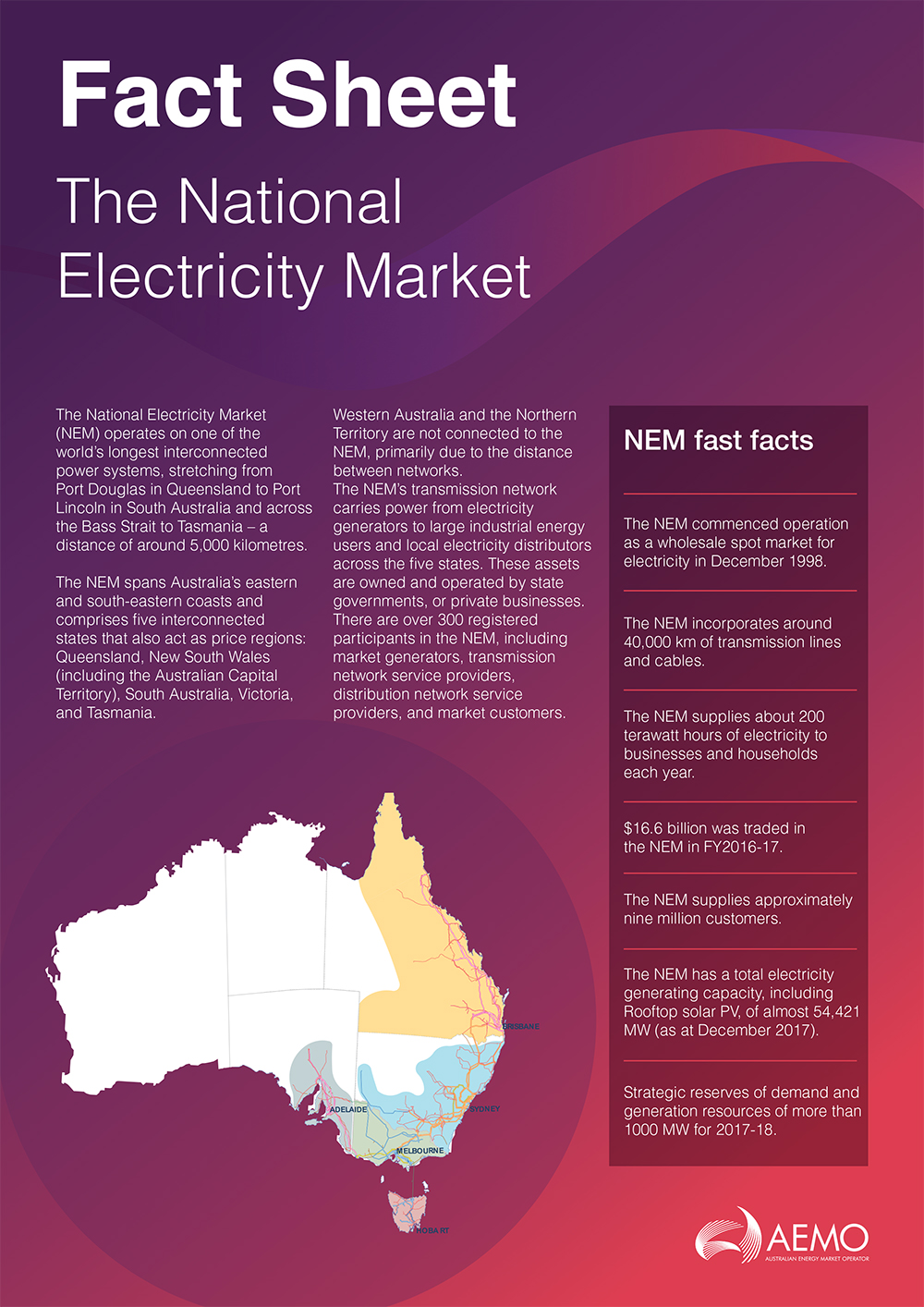Factsheet: How the National Electricity Market works